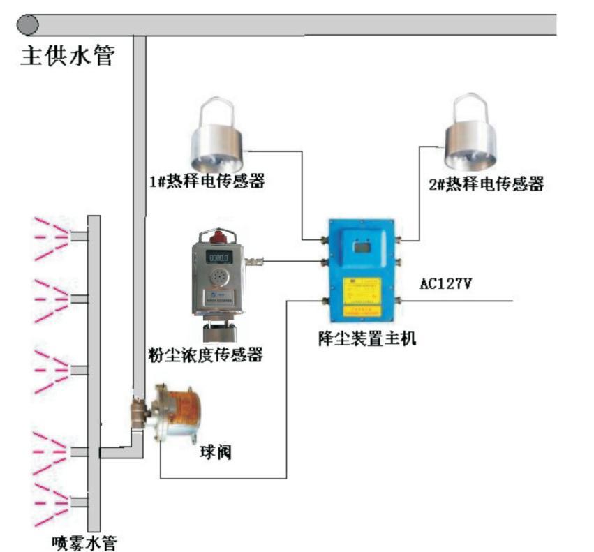ZPF127尘控喷雾降尘装置